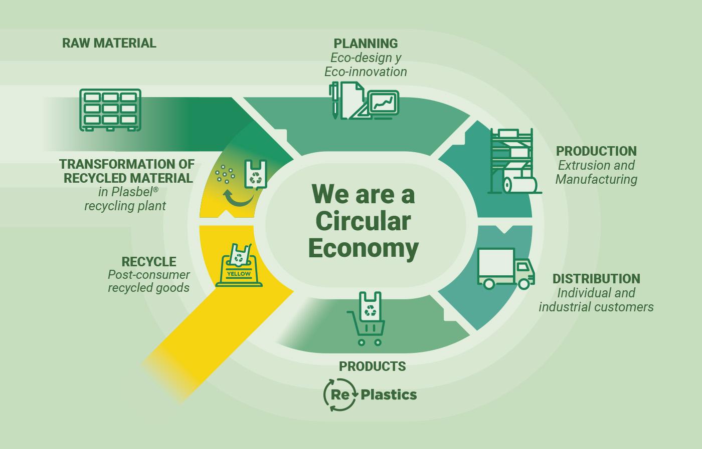 Plasbel Circular Economy Diagram
