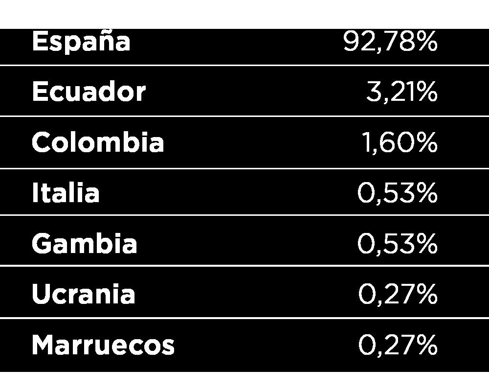 Plantilla de Plasbel por Países